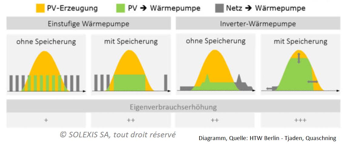 Chauffage et climatisation - diagramme de couplage PV-PAC